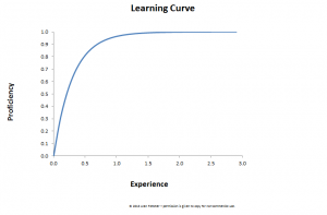 Learning Curve by Alanf777 via Wiki Commons